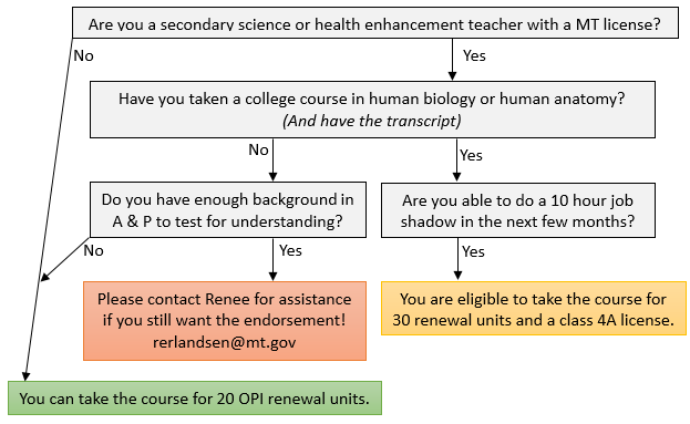 flow chart to determine eligibility for earning class 4a license. Must have a secondary science or health teaching certificate in MT, taken a college course in A&P or can pass an A&P test, and be willing to complete a 10 hour job shadow.